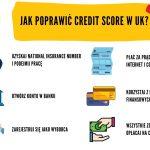 Jak poprawić credit score w UK