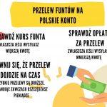 Przelew funtów na polskie konto. Jak to zrobić szybko i tanio